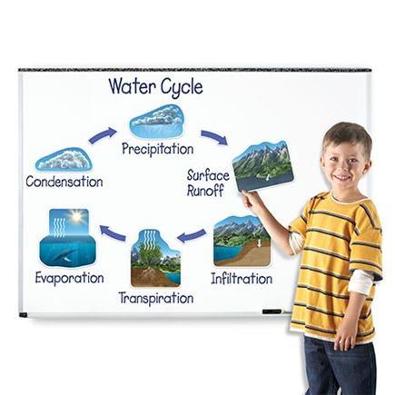 Magnetický kolobeh vody - LSP6047-UK